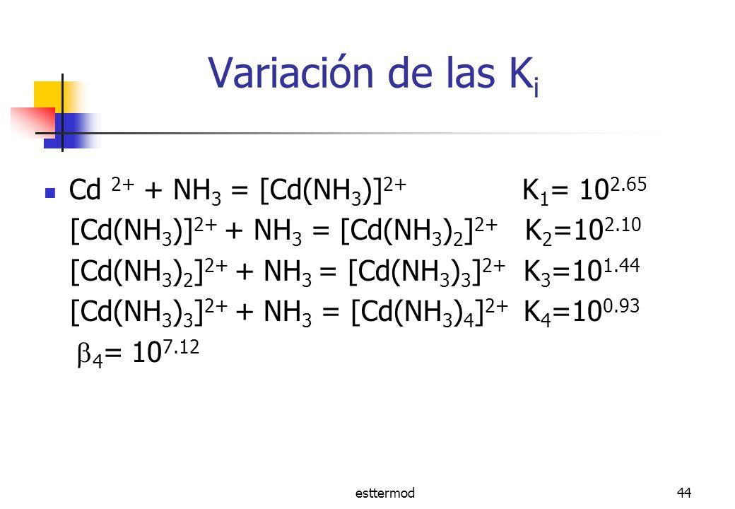 Variación de las Ki Cd 2+ + NH3 = [Cd(NH3)]2+ K1= 102.65